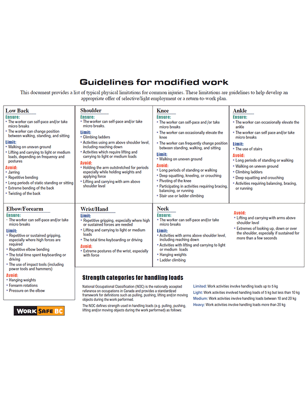 Guidelines for Modified Work