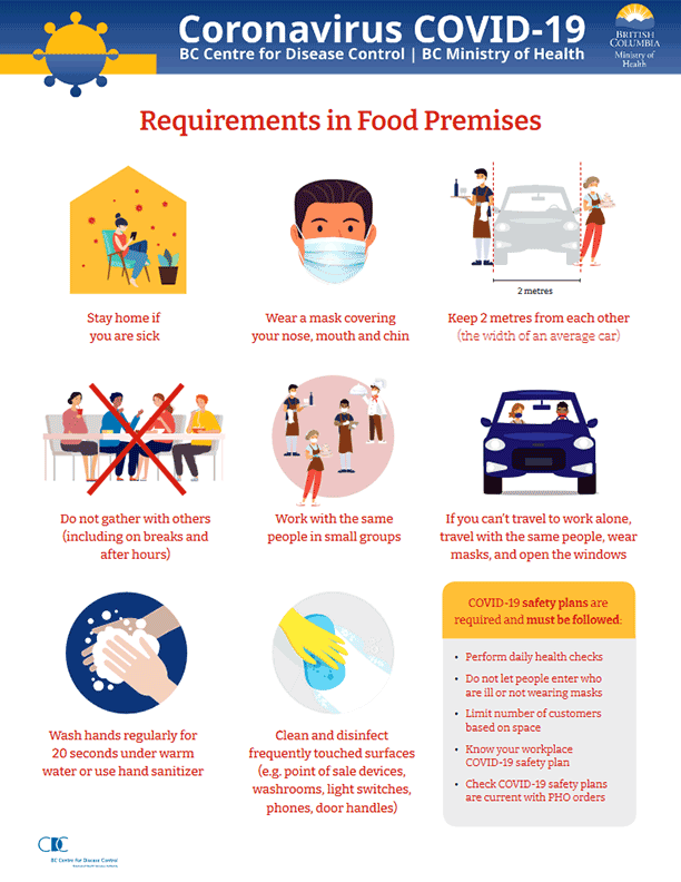 COVID-19 Requirements in Food Premises